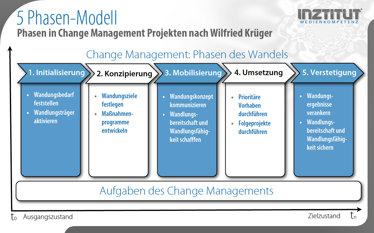 5 Phasen Modell in Change Management Projekten nach Wilfried Krueger