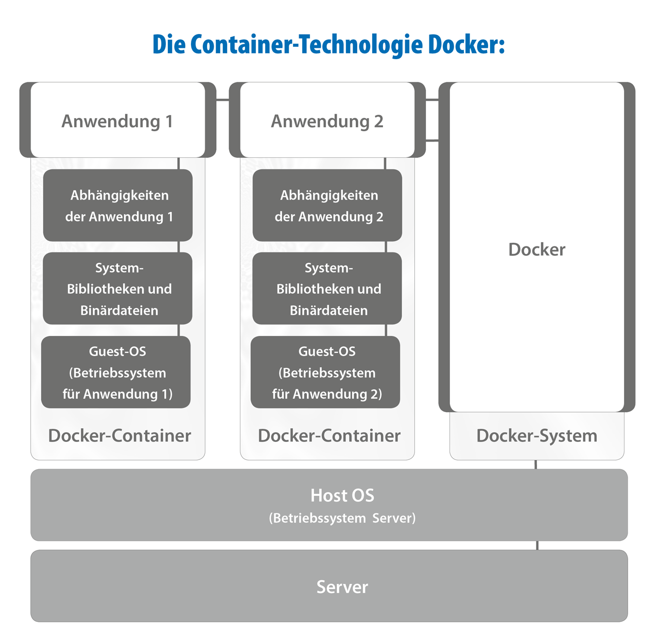 Docker-Container-Technologie
